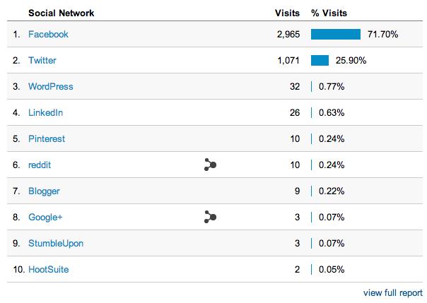 Social Google Analytics