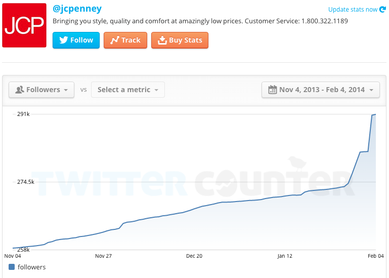 J.C. Penney's follower growth over last three months.
